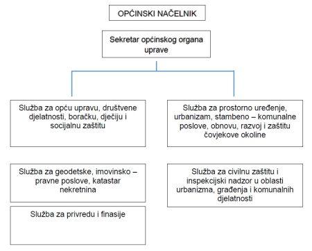 Unut organ